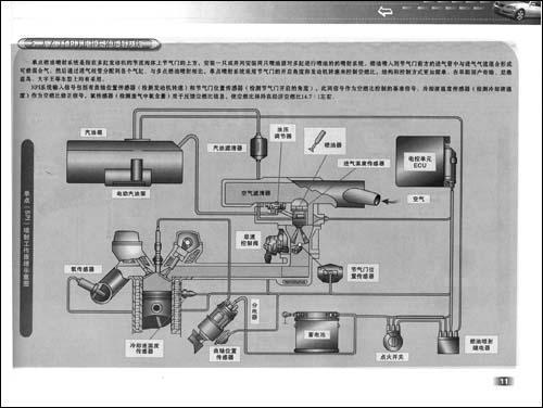 《看图学修汽车发动机电控系统/看》【摘要