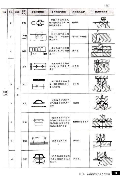 冲压模具实用结构图册-陈炎嗣